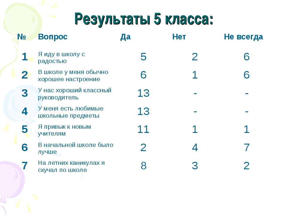 Результаты 5 класса: №ВопросДаНетНе всегда 1Я иду в школу с радостью52...