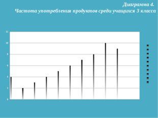 Диаграмма 4. Частота употребления продуктов среди учащихся 3 класса