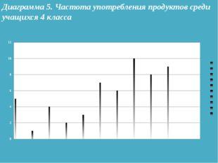 Диаграмма 5. Частота употребления продуктов среди учащихся 4 класса
