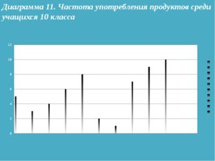Диаграмма 11. Частота употребления продуктов среди учащихся 10 класса