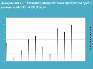 Диаграмма 13. Частота употребления продуктов среди учеников МБОУ «СОШ №3»