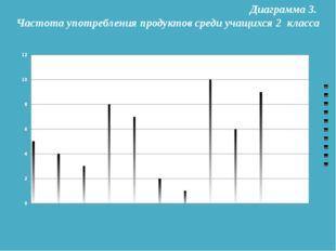 Диаграмма 3. Частота употребления продуктов среди учащихся 2 класса
