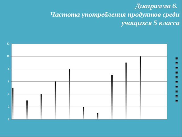 Диаграмма 6. Частота употребления продуктов среди учащихся 5 класса