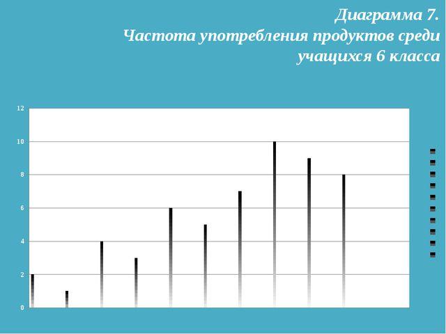 Диаграмма 7. Частота употребления продуктов среди учащихся 6 класса