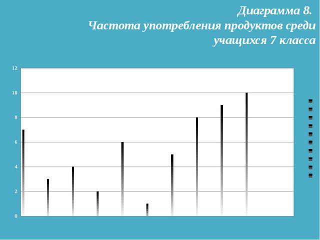 Диаграмма 8. Частота употребления продуктов среди учащихся 7 класса