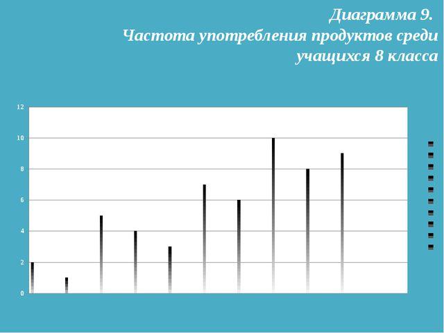 Диаграмма 9. Частота употребления продуктов среди учащихся 8 класса