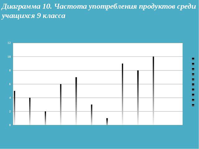 Диаграмма 10. Частота употребления продуктов среди учащихся 9 класса