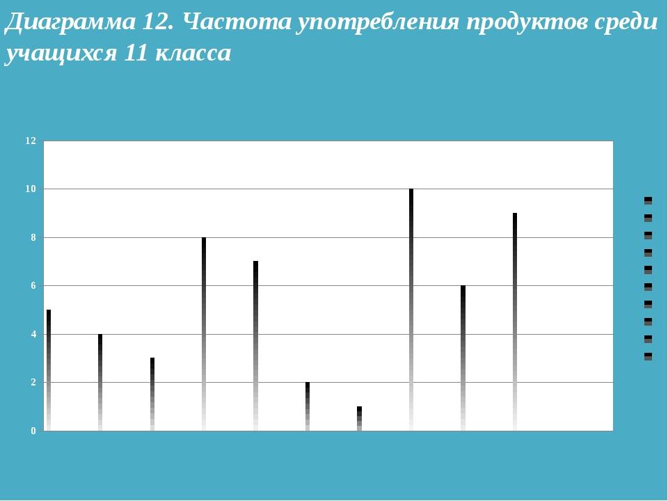 Диаграмма 12. Частота употребления продуктов среди учащихся 11 класса