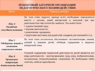 ПОШАГОВЫЙ АЛГОРИТМ ОРГАНИЗАЦИИ ПЕДАГОГИЧЕСКОГО ВЗАИМОДЕЙСТВИЯ Шаги Приемы, м