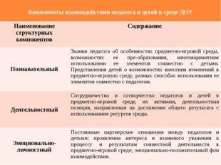 Компоненты взаимодействия педагога и детей в среде ДОУ Наименование структур