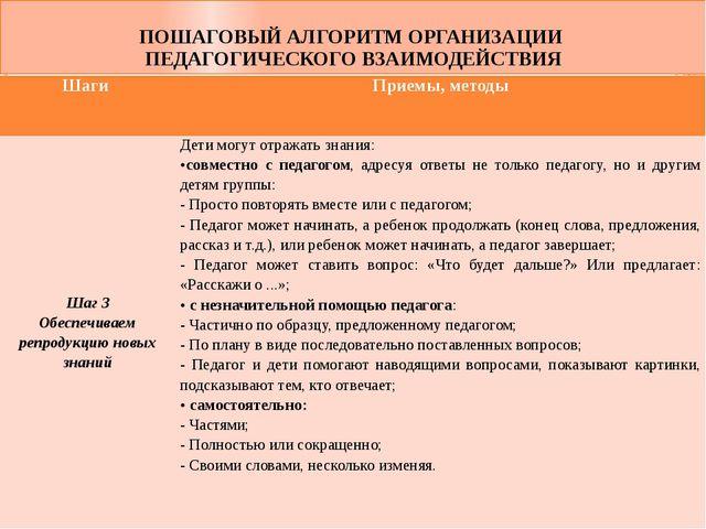 ПОШАГОВЫЙ АЛГОРИТМ ОРГАНИЗАЦИИ ПЕДАГОГИЧЕСКОГО ВЗАИМОДЕЙСТВИЯ Шаги Приемы, м...
