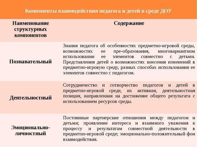 Компоненты взаимодействия педагога и детей в среде ДОУ Наименование структур...