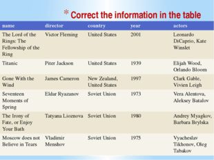 Correct the information in the table name director country year actors The Lo