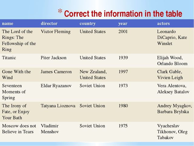 Correct the information in the table name director country year actors The Lo...