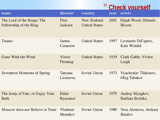 Check yourself name director country year actors The Lord of the Rings: The F...