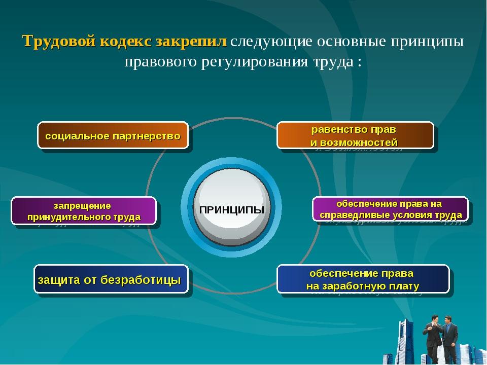 запрещение принудительного труда социальное партнерство защита от безработицы...