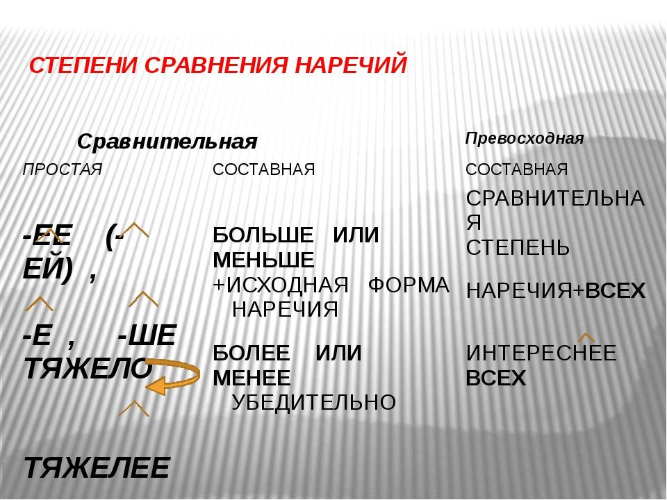 СТЕПЕНИ СРАВНЕНИЯ НАРЕЧИЙ Сравнительная Превосходная ПРОСТАЯ СОСТАВНАЯ СОСТАВ...