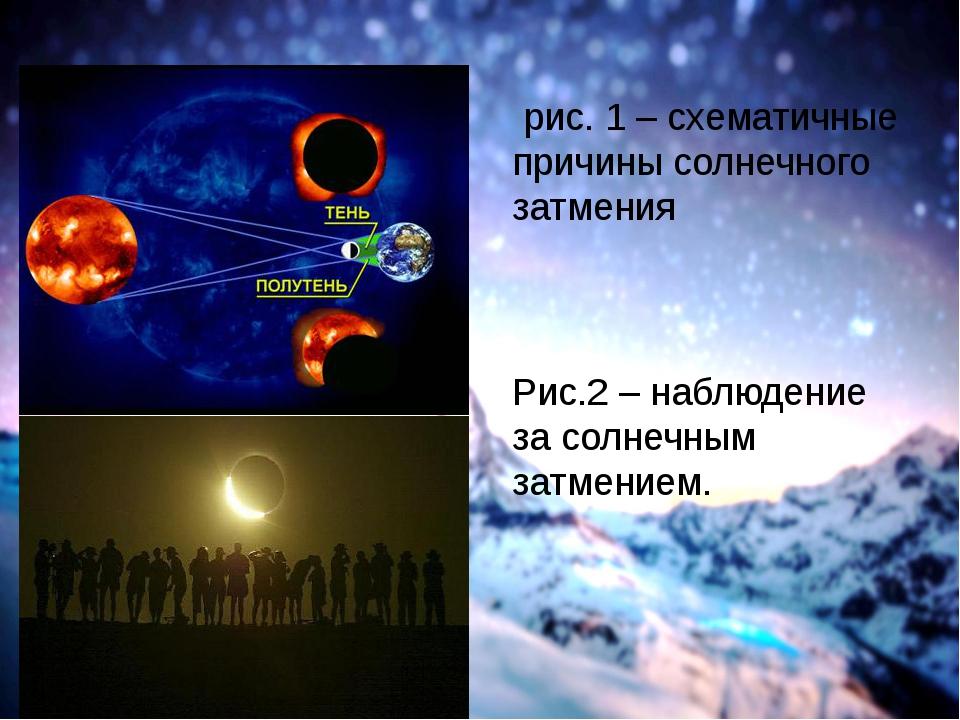 рис. 1 – схематичные причины солнечного затмения Рис.2 – наблюдение за солне...