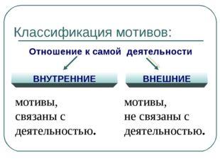 Классификация мотивов: Отношение к самой деятельности ВНУТРЕННИЕ ВНЕШНИЕ моти
