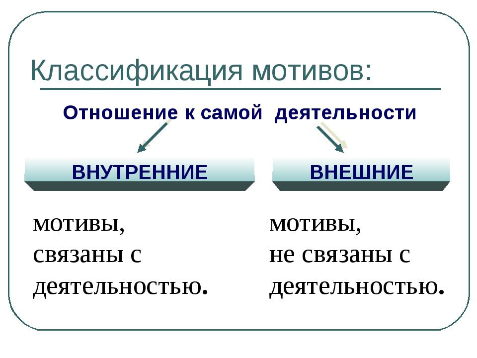 Классификация мотивов: Отношение к самой деятельности ВНУТРЕННИЕ ВНЕШНИЕ моти...