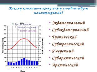 Какому климатическому поясу соответствует климатограмма? Экваториальный Субэк