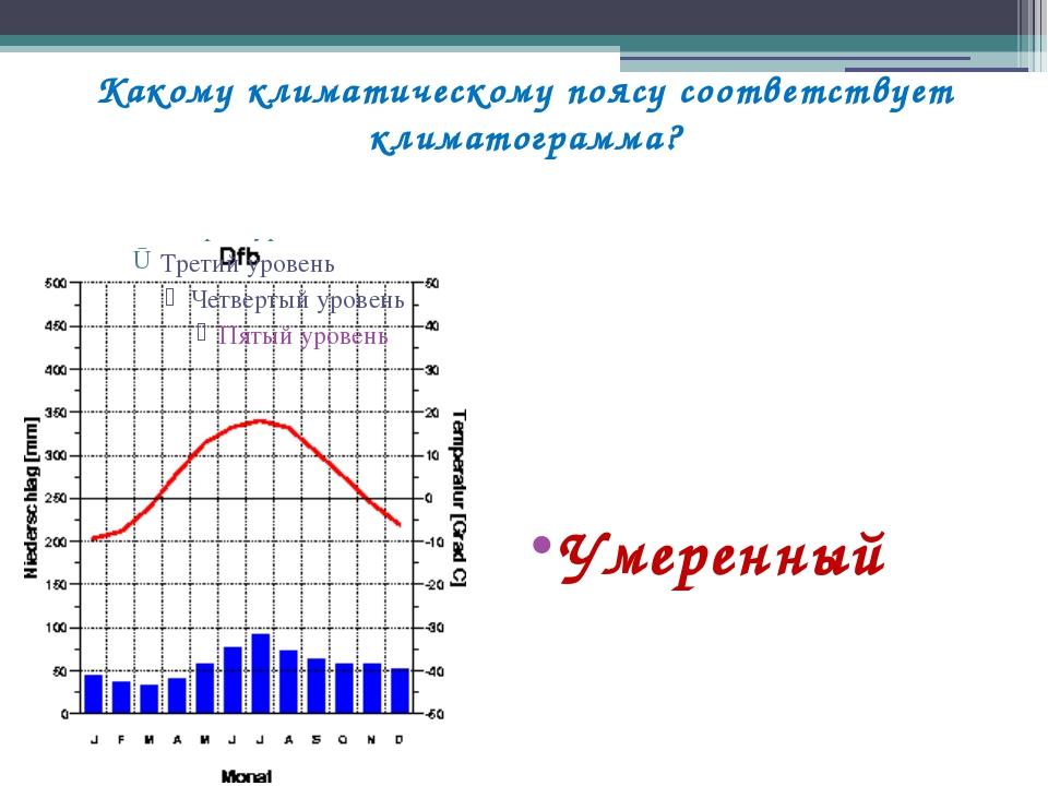 Какому климатическому поясу соответствует климатограмма? Умеренный