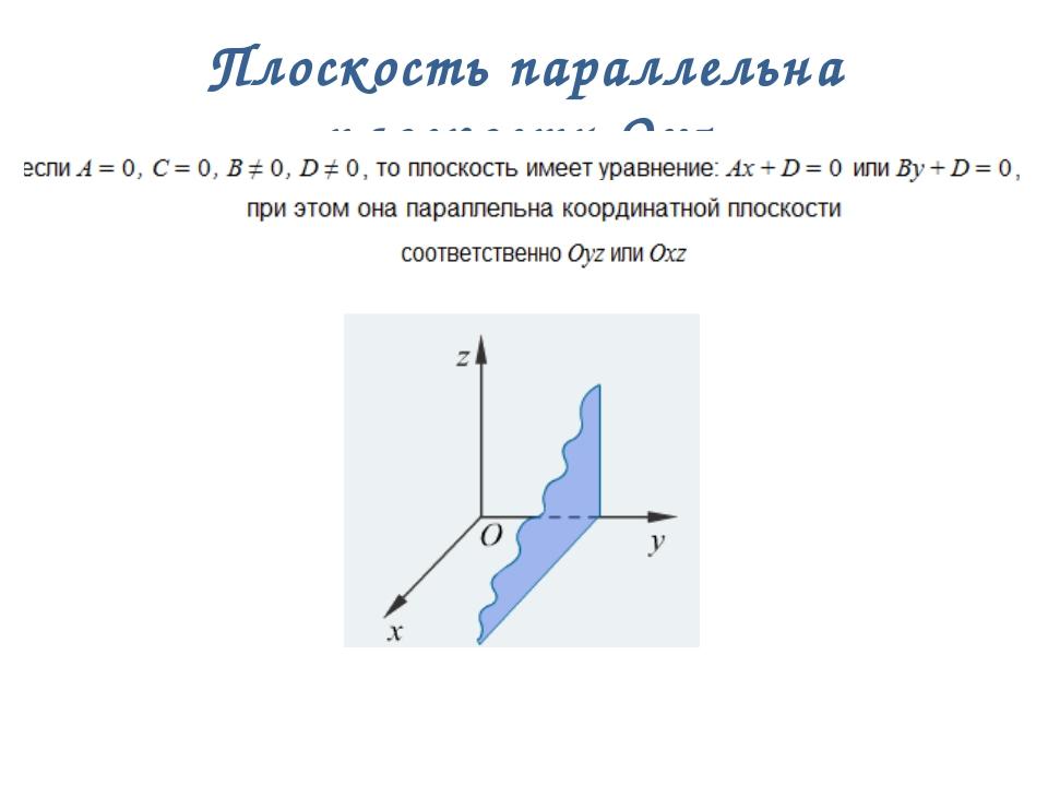 Плоскость параллельна плоскости Охz