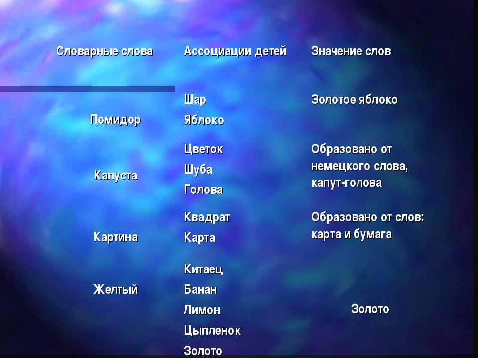 Словарные словаАссоциации детейЗначение слов ПомидорШар ЯблокоЗолотое ябл...
