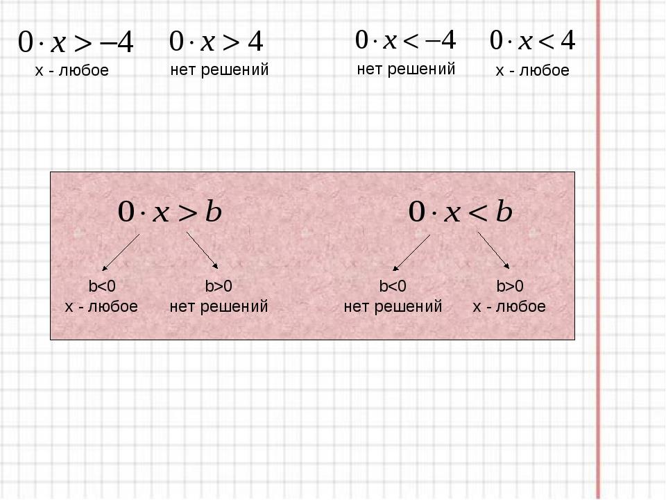 x - любое нет решений нет решений x - любое