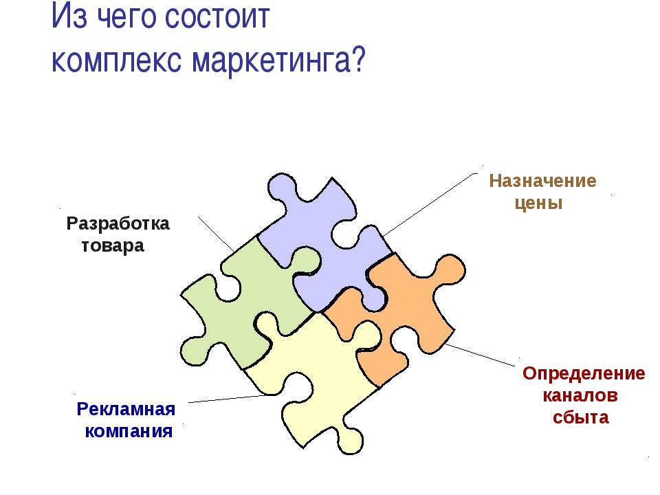 Рекламная компания Определение каналов сбыта Назначение цены Разработка товар...
