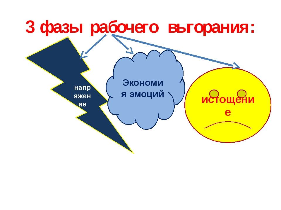 3 фазы рабочего выгорания: напряжение истощение Экономия эмоций