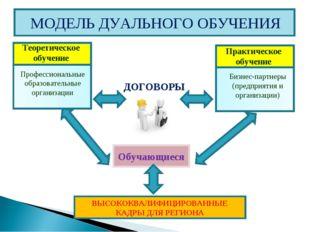 Теоретическое обучение Профессиональные образовательные организации Практичес