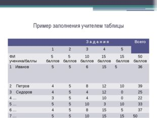 Пример заполнения учителем таблицы З адани я Всего 1 2 3 4 5 ФИ ученика/баллы