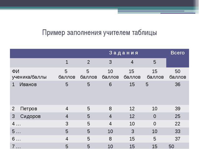 Пример заполнения учителем таблицы З адани я Всего 1 2 3 4 5 ФИ ученика/баллы...