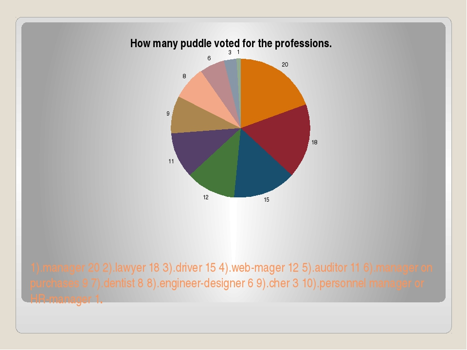 1).manager 20 2).lawyer 18 3).driver 15 4).web-mager 12 5).auditor 11 6).mana...