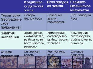 Владимиро-суздальскаяземля Новгородская земля Галицко-Волынское княжество Те