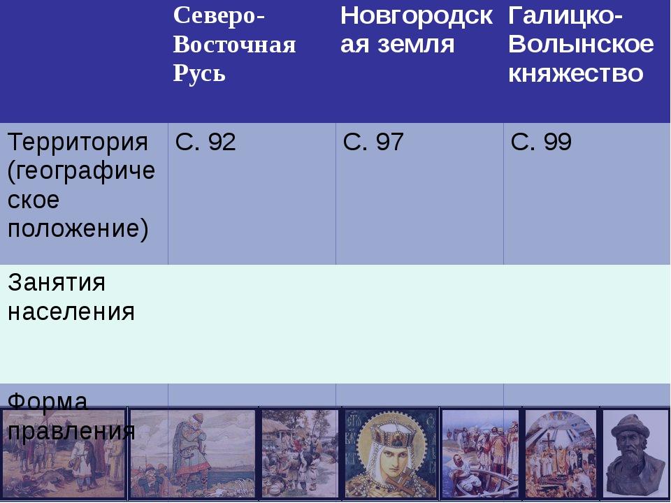 Северо-ВосточнаяРусь Новгородская земля Галицко-Волынское княжество Территор...