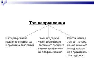 Три направления Информирование Эмоц.поддержка Работа, направ педагогов о прич
