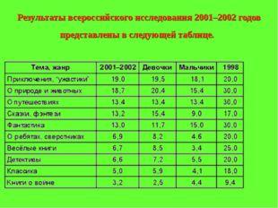 Результаты всероссийского исследования 2001–2002 годов представлены в следующ