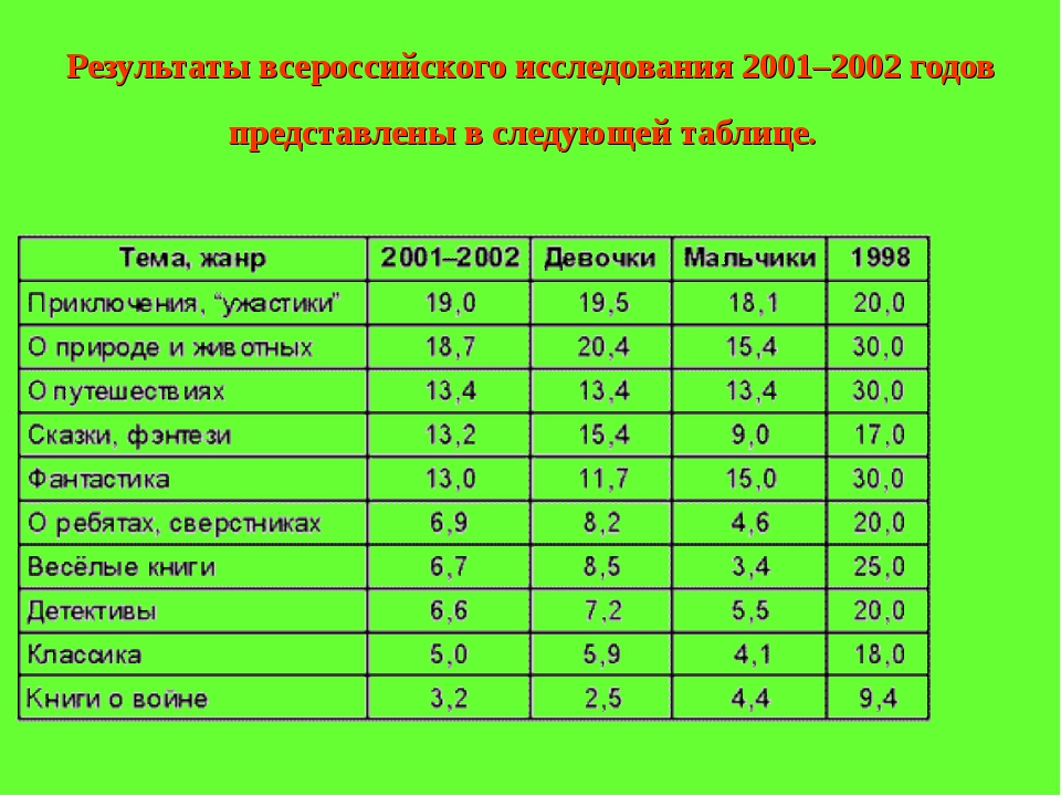 Результаты всероссийского исследования 2001–2002 годов представлены в следующ...