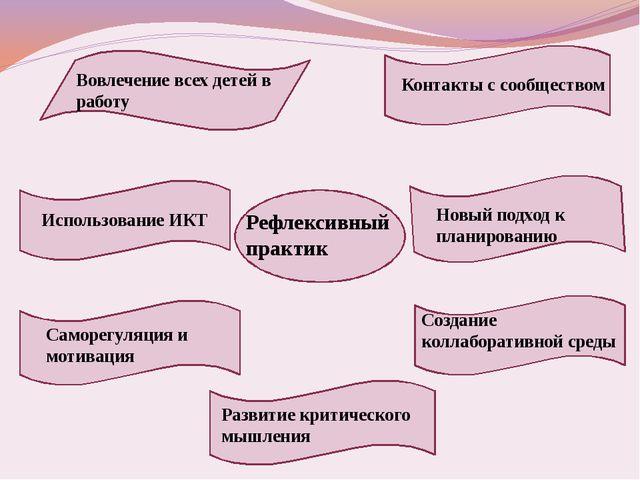 Рефлексивный практик Контакты с сообществом Новый подход к планированию Созд...