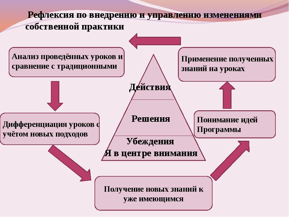 Рефлексия по внедрению и управлению изменениями собственной практики Убежден...