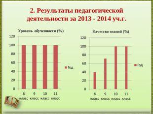 2. Результаты педагогической деятельности за 2013 - 2014 уч.г. Качество знани