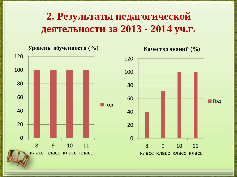 2. Результаты педагогической деятельности за 2013 - 2014 уч.г. Качество знани...