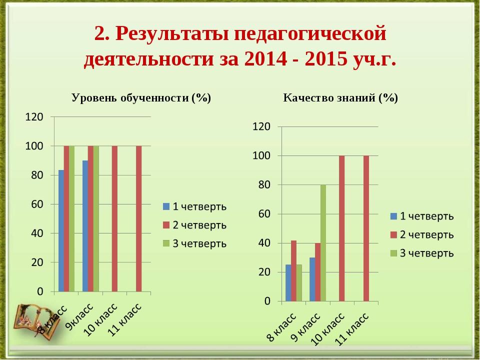 2. Результаты педагогической деятельности за 2014 - 2015 уч.г. Качество знани...