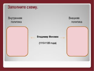 Владимир Мономах (1113-1125 года) Заполните схему. Внутренняя политика Внешня