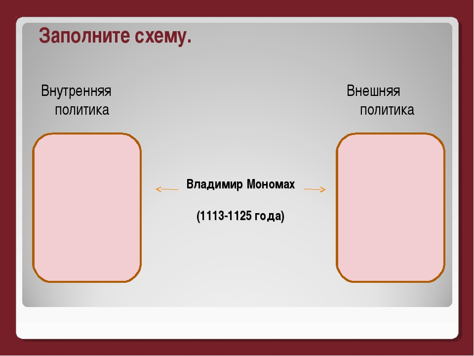 Владимир Мономах (1113-1125 года) Заполните схему. Внутренняя политика Внешня...