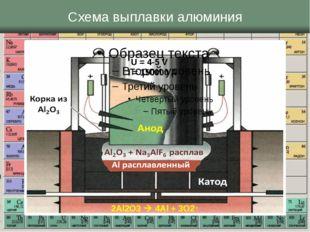 Схема выплавки алюминия U = 4-5 V I = 150000 A 2Al2O3  4Al + 3O2↑
