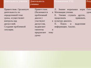 Этапы урока Деятельность учителя Деятельность ученика Развиваемые УУД Результ