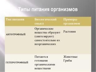 Типы питания организмов Тип питания Биологическийсмысл Примеры организмов АВТ